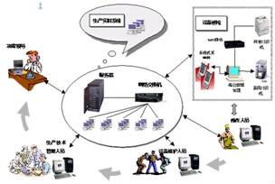 电力巡检结构图