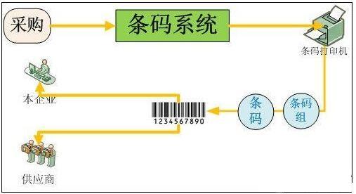 条码识别设备ppt素材