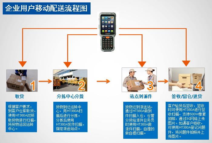 手持终端PDA应用